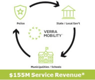 Verra Mobility money flow
